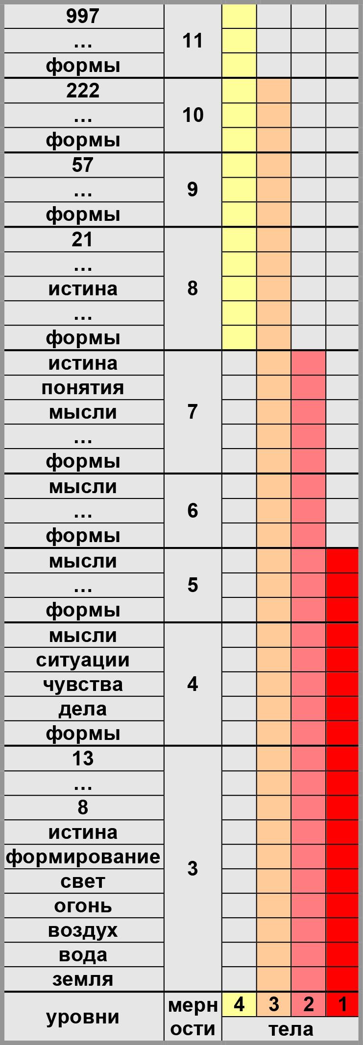 Уровни мерности 3-11