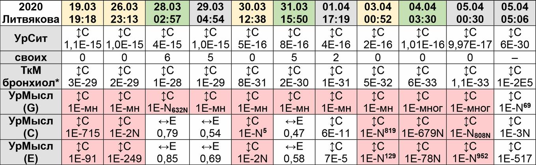 Литвякова Таблица