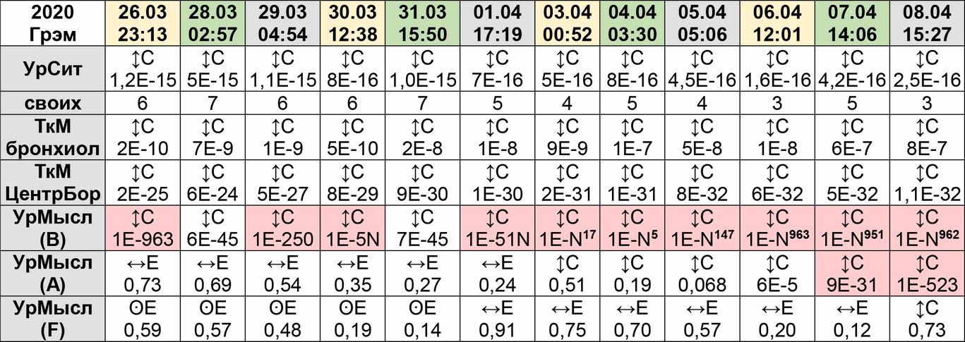 Грэм Таблица