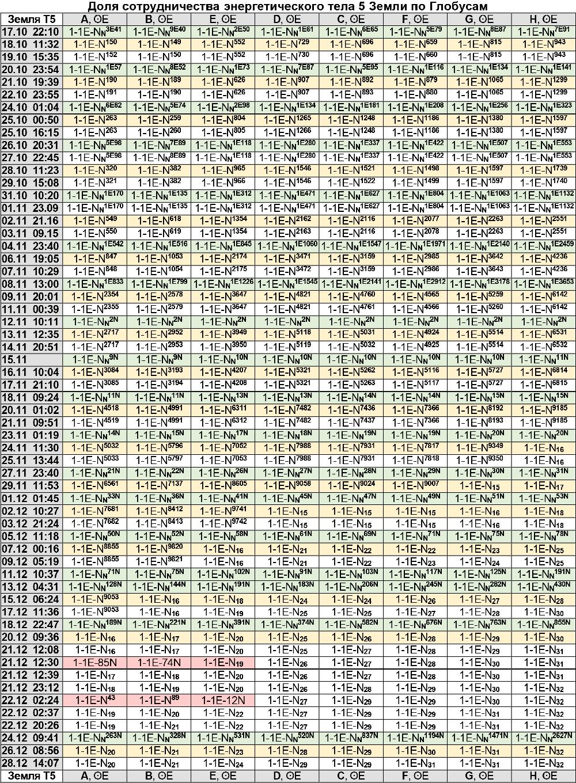 Энергии Земли 17.20.2020 - 28.12.20