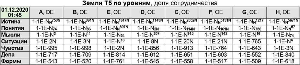 Энергии Земли по уровням 01.12.20