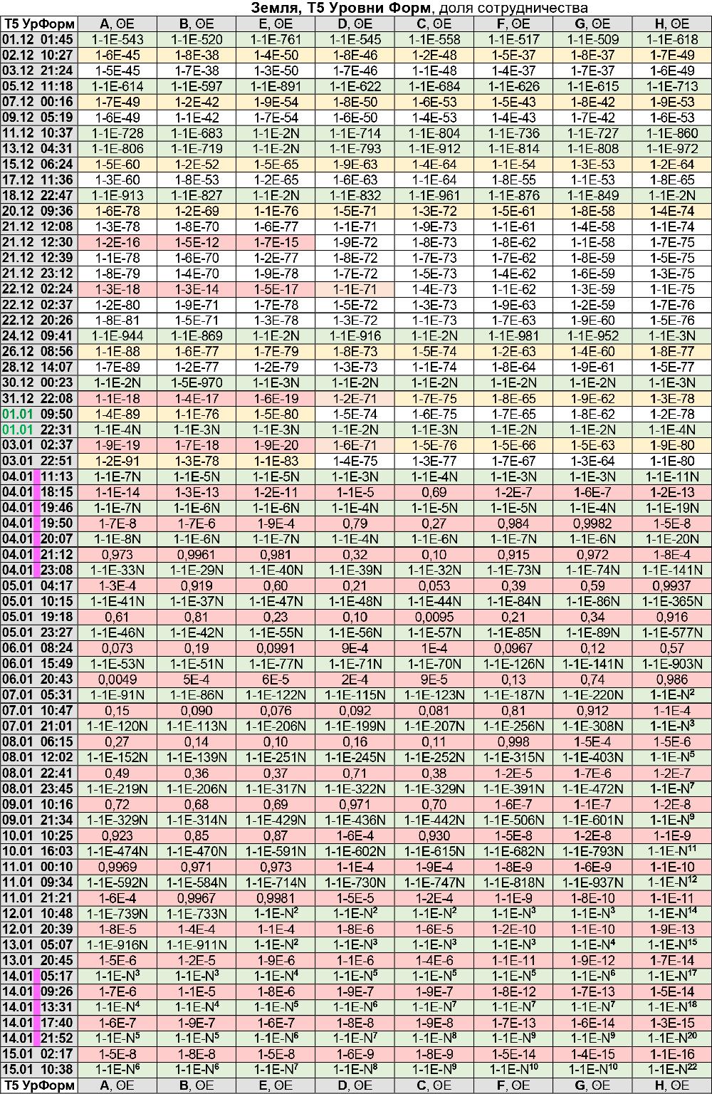 Энергии Земли по уровню Форм 01.12.2020 - 15.01.21