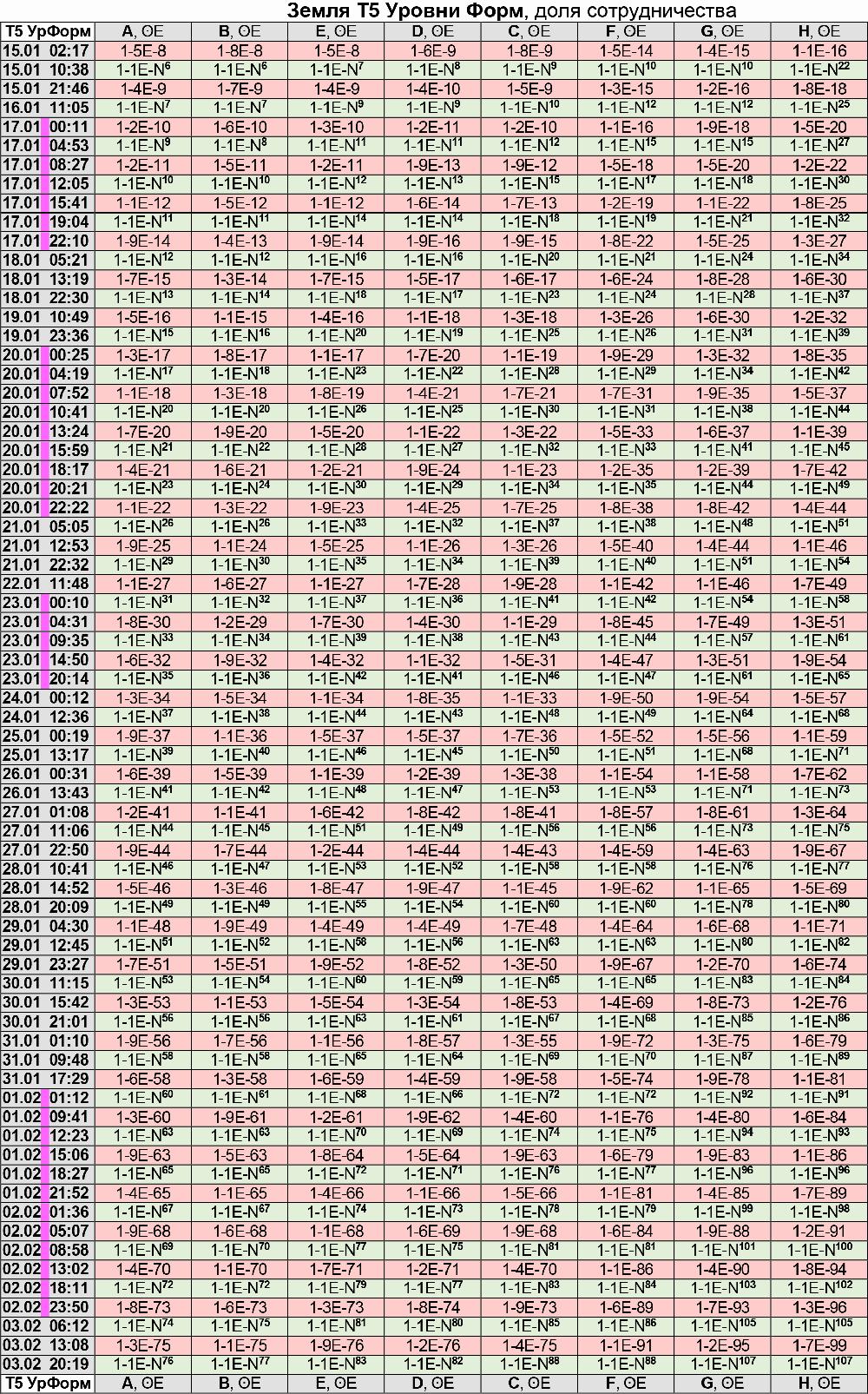 Энергии Земли по уровню Форм 15.01 - 03.02.2021