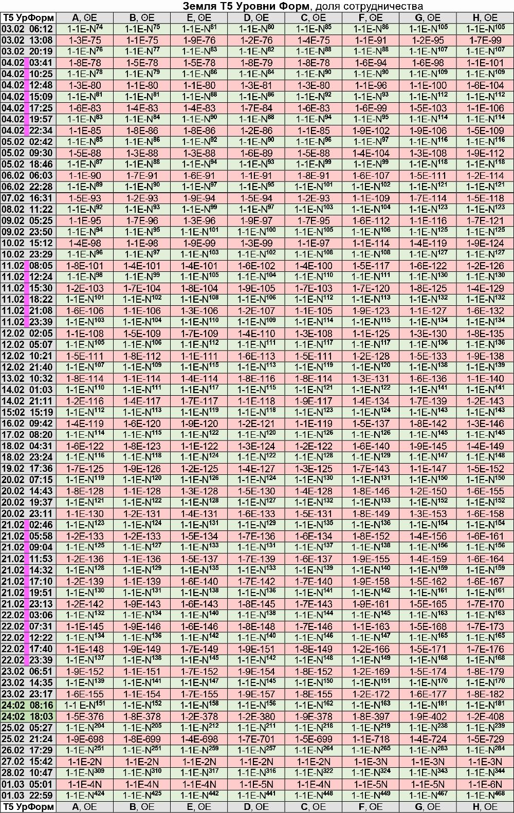 Энергии Земли по уровню Форм 03.02 - 01.03.2021